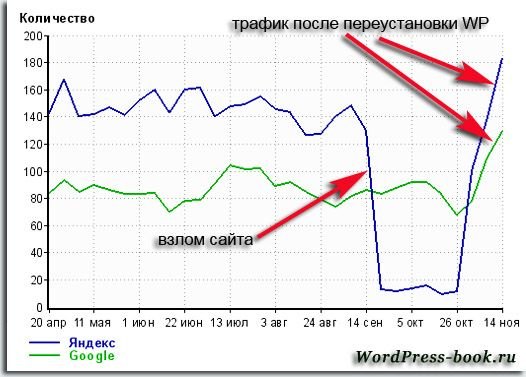 Трафик на сайт до и после переустановки WordPress