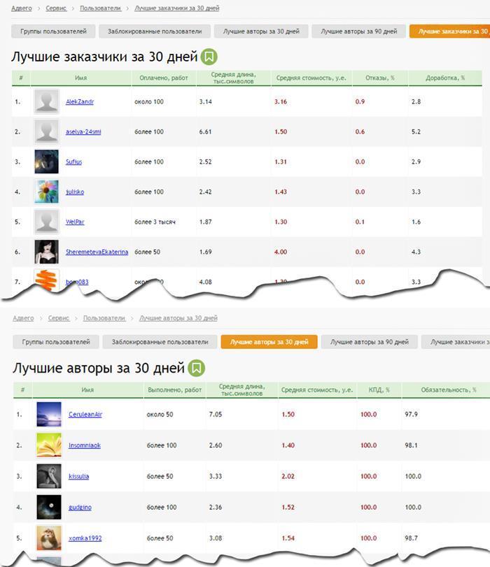 Рейтинг пользователей адвего